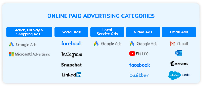 Online paid advertising categories
