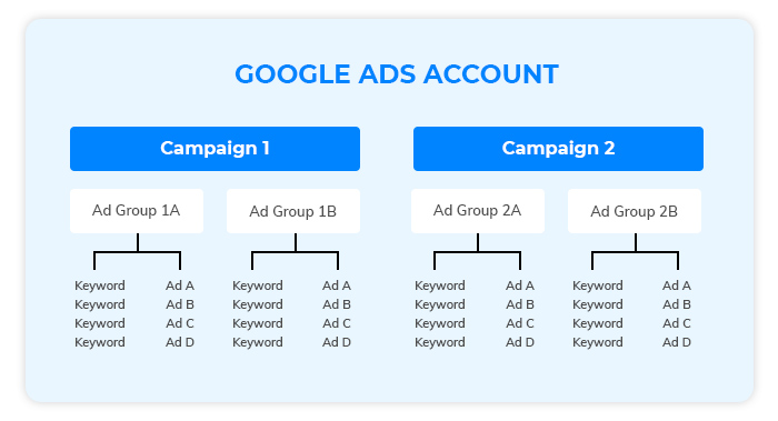 Google Ads Recommended Campaign Structure