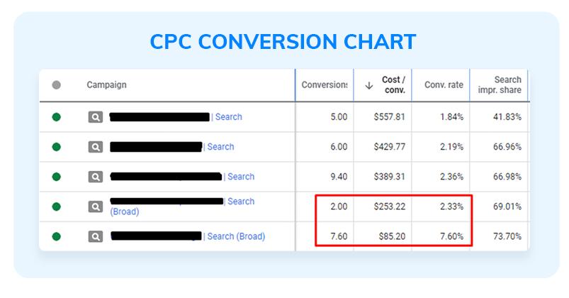 CPC conversion chart